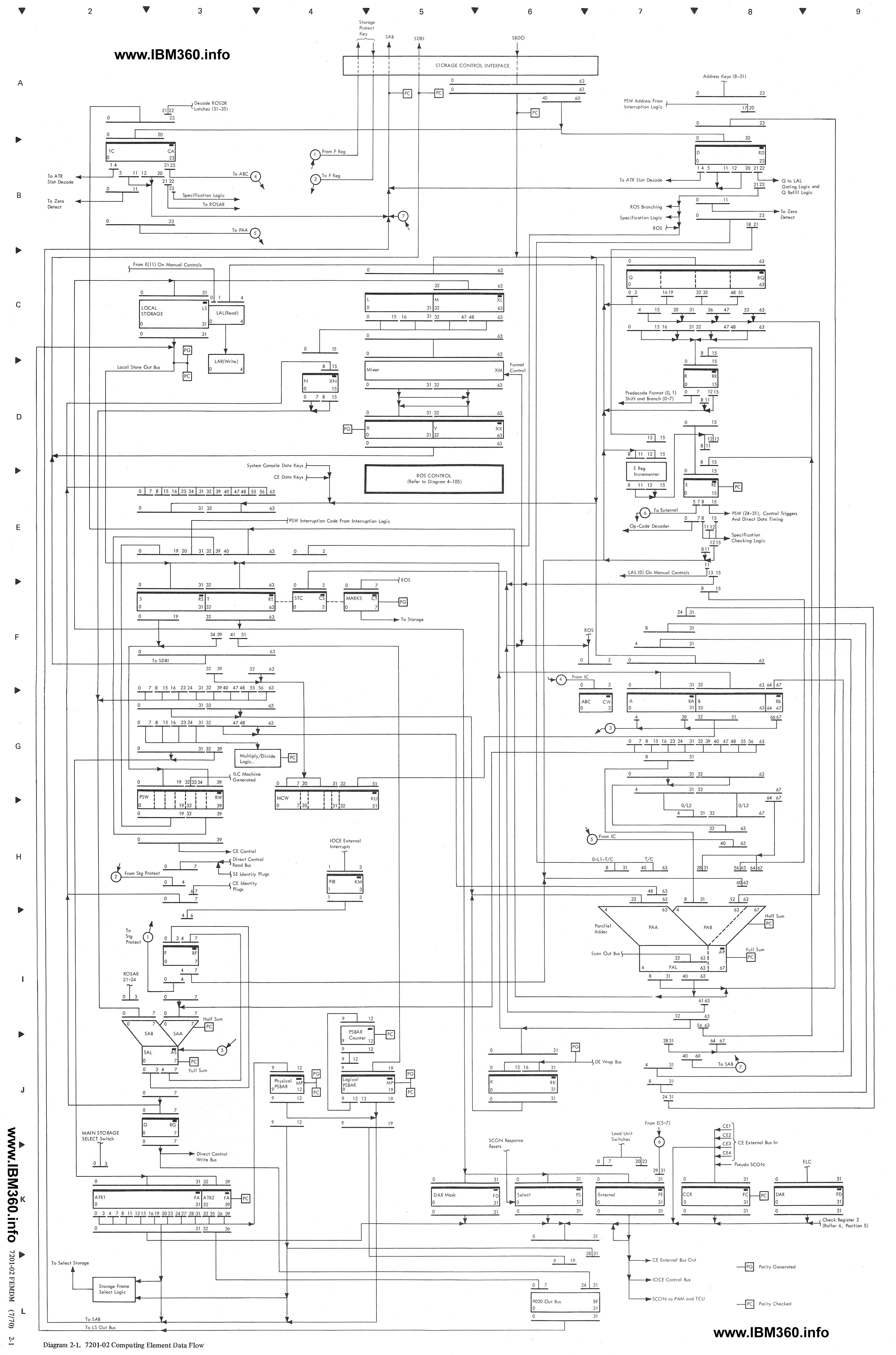 Ibm S 360 Schematic Diagram2 Channels Same As Below This Is Diagram 5 305 Ss Instruction Decimal Multiply And 306 Divide From The 7201 02 Femdm